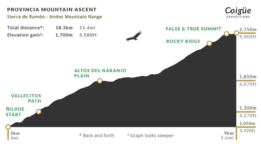 Provincia Mountain elevation profile