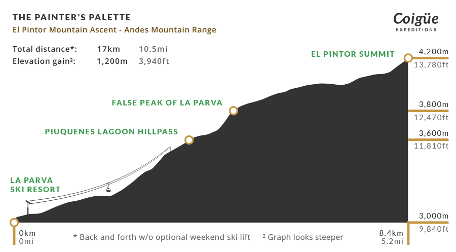 El Pintor Mountain elevation profile