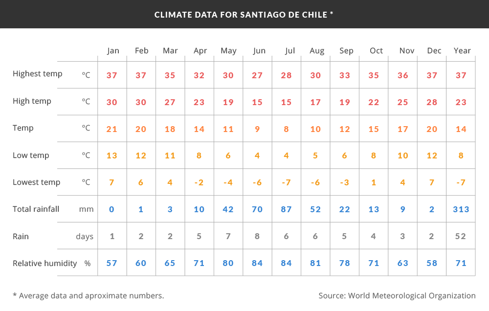 Climate data for Santiago, Chile