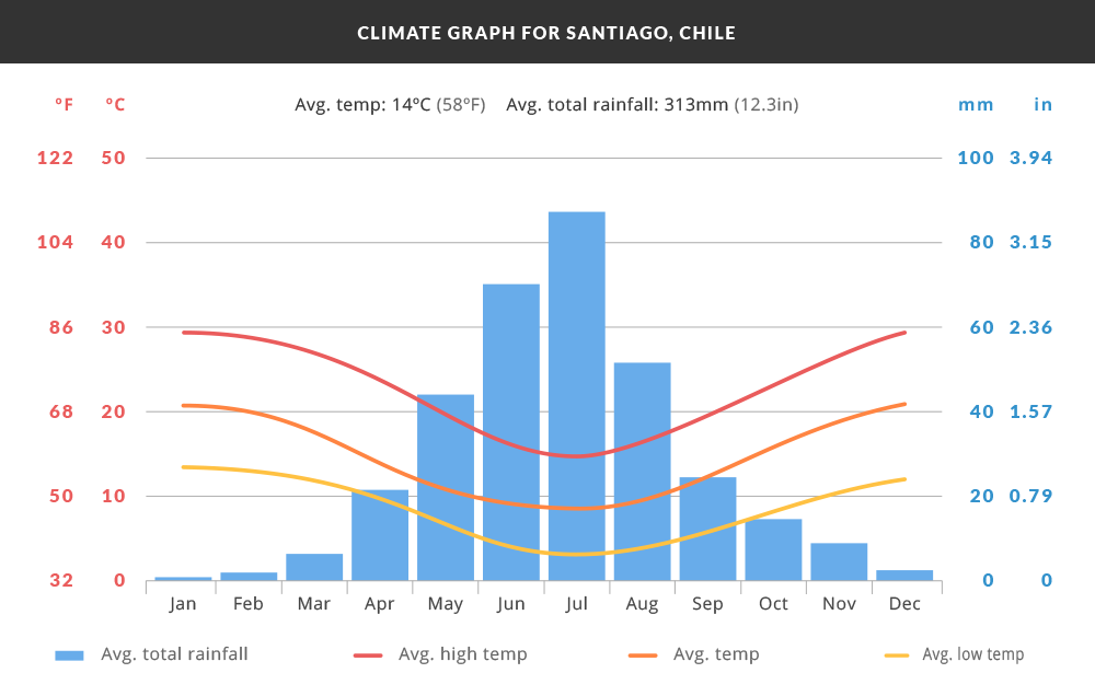 Climate graph for Santiago, Chile