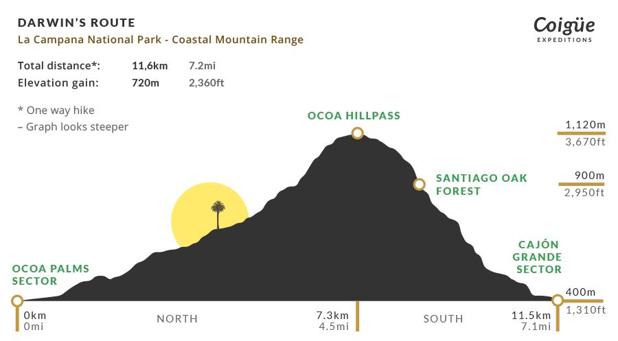 Darwin's Route Elevation Profile