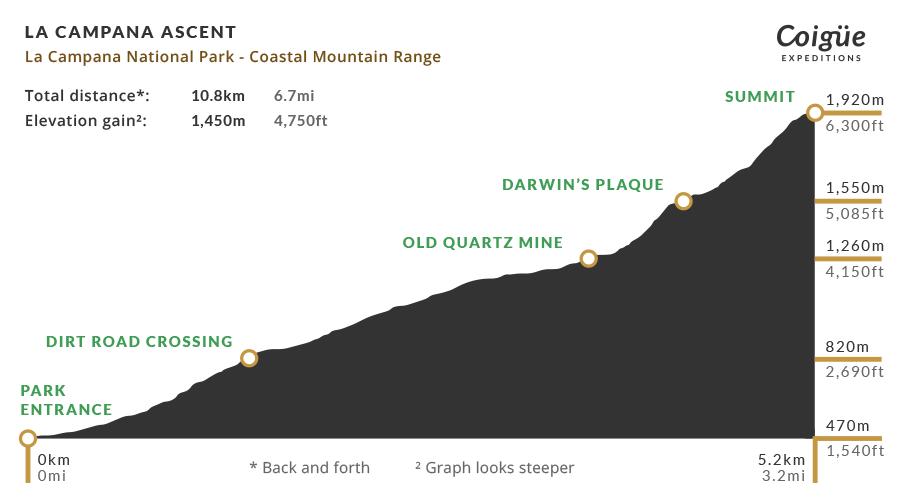 La Campana Ascent elevation profile