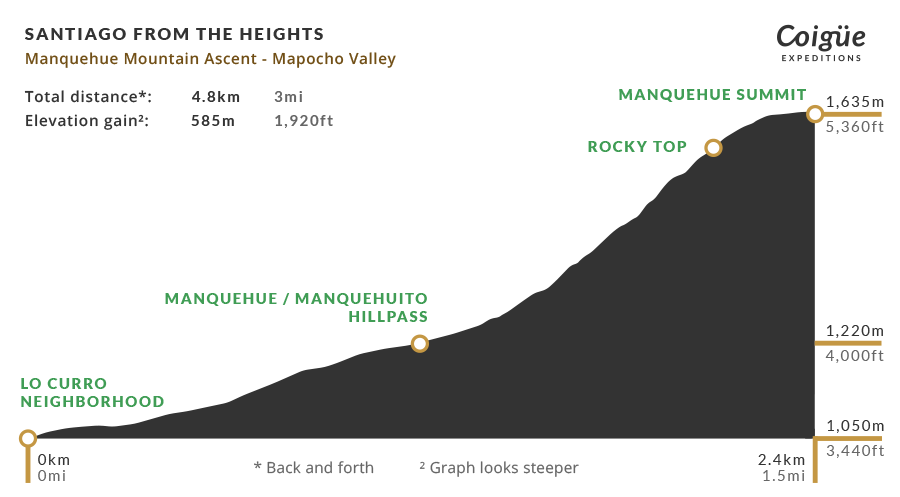 Manquehue Mountain elevation profile