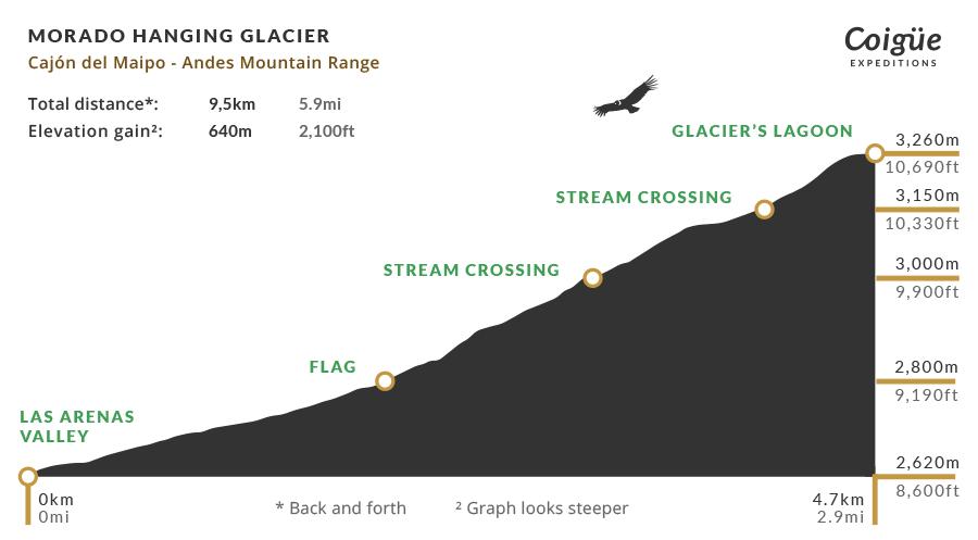 Morado Hanging Glacier elevation profile