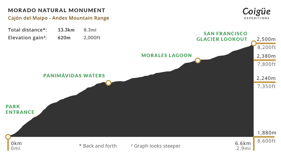 El Morado Natural Monument elevation profile