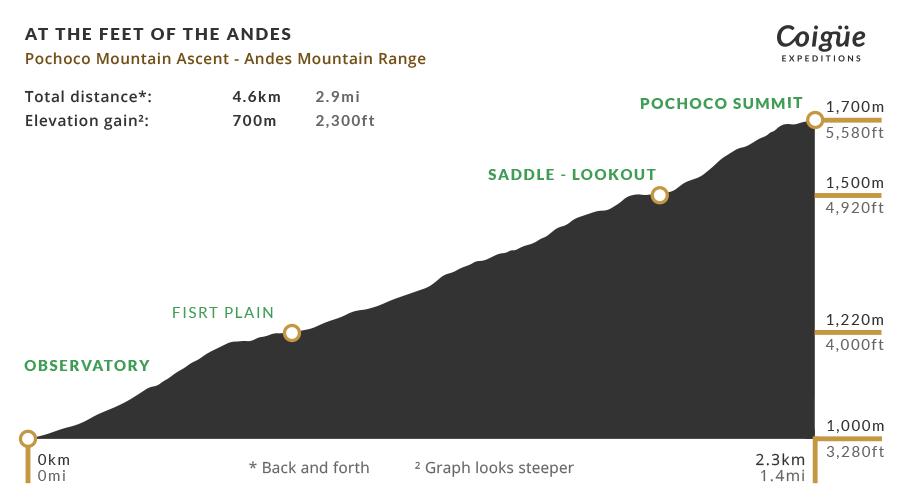 Pochoco Mountain elevation profile